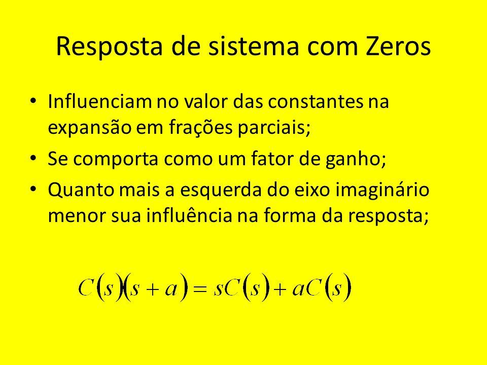Efeito de adicionar um zero a um sistema com dois pólos Tempo (s) c (t) normalizada 1,6 1,4 1,2 1,0 0,8 0,6 0,4 0,2 zero em sem zeros 2,04,06,0
