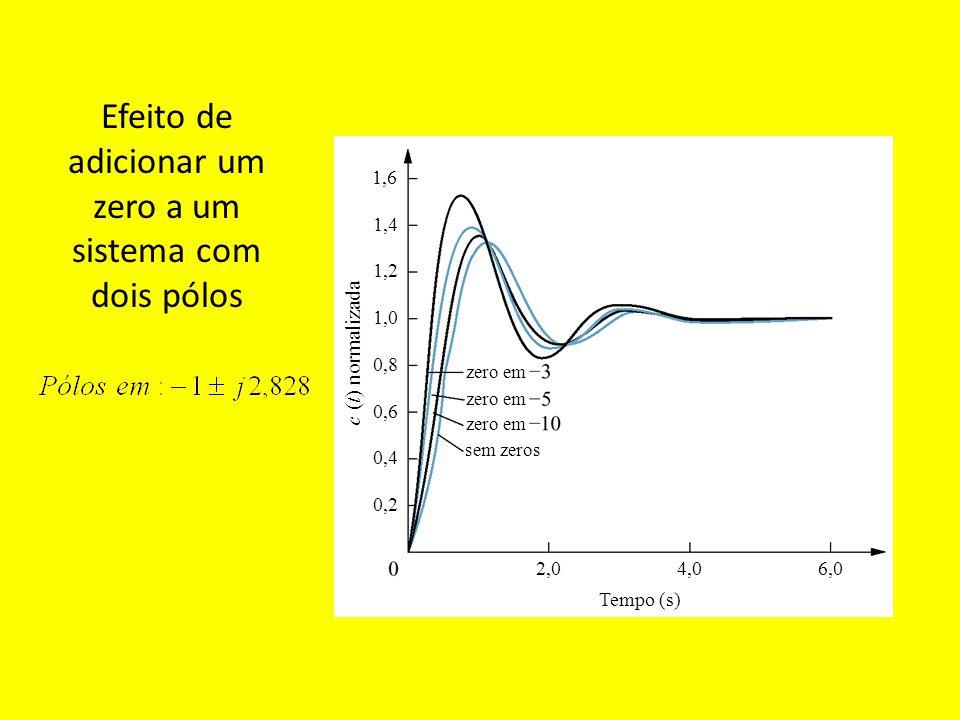 Resposta ao degrau de um sistema de fase não-mínima (Zero do lado direito do plano s) Tempo (s) 1,02,03,04,05,06,0 0,5 1,0 1,5 –0,5