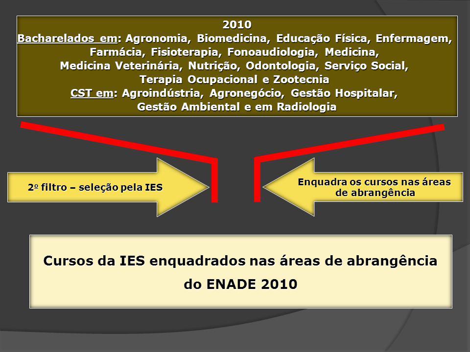 2010 Bacharelados em: Agronomia, Biomedicina, Educação Física, Enfermagem, Farmácia, Fisioterapia, Fonoaudiologia, Medicina, Medicina Veterinária, Nut