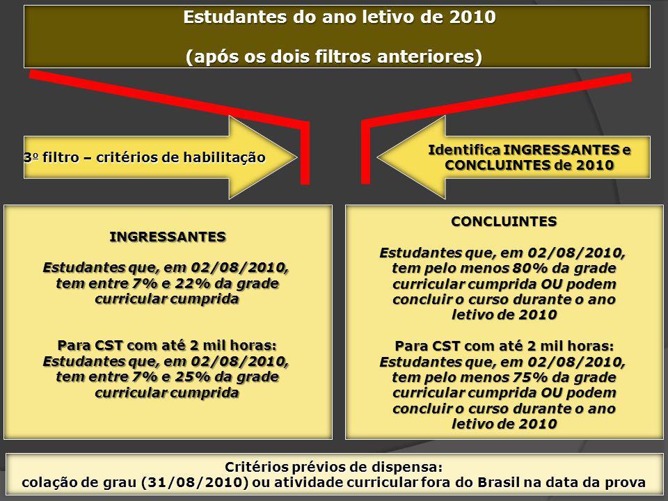 Estudantes do ano letivo de 2010 Estudantes do ano letivo de 2010 (após os dois filtros anteriores) 3 o filtro – critérios de habilitação Identifica I