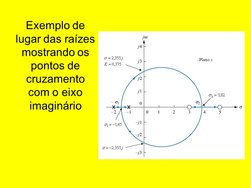 Exemplo de lugar das raízes mostrando os pontos de cruzamento com o eixo imaginário Plano s