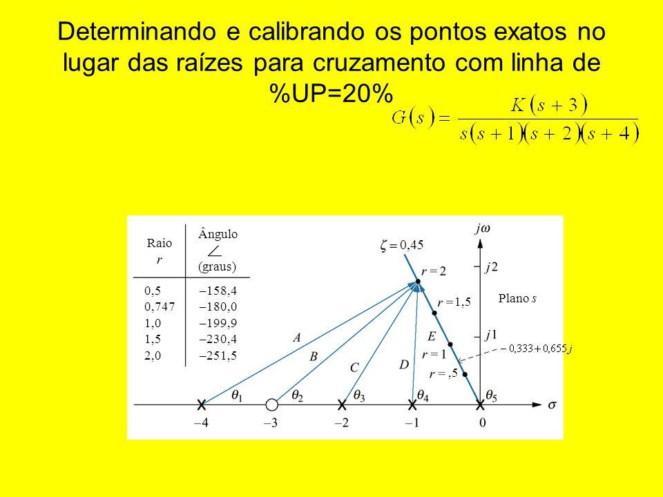 Determinando e calibrando os pontos exatos no lugar das raízes para cruzamento com linha de %UP=20% Raio Ângulo (graus) Plano s –158,4 –180,0 –199,9 –