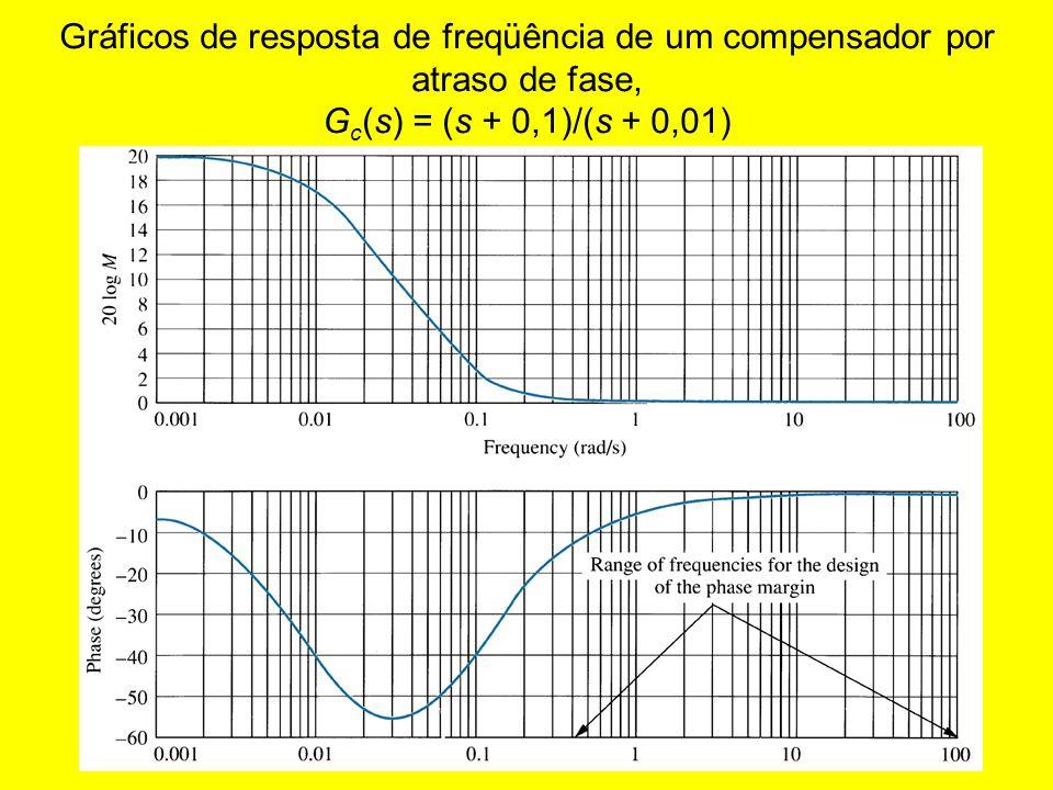 Gráficos de resposta de freqüência de um compensador por atraso de fase, G c (s) = (s + 0,1)/(s + 0,01)