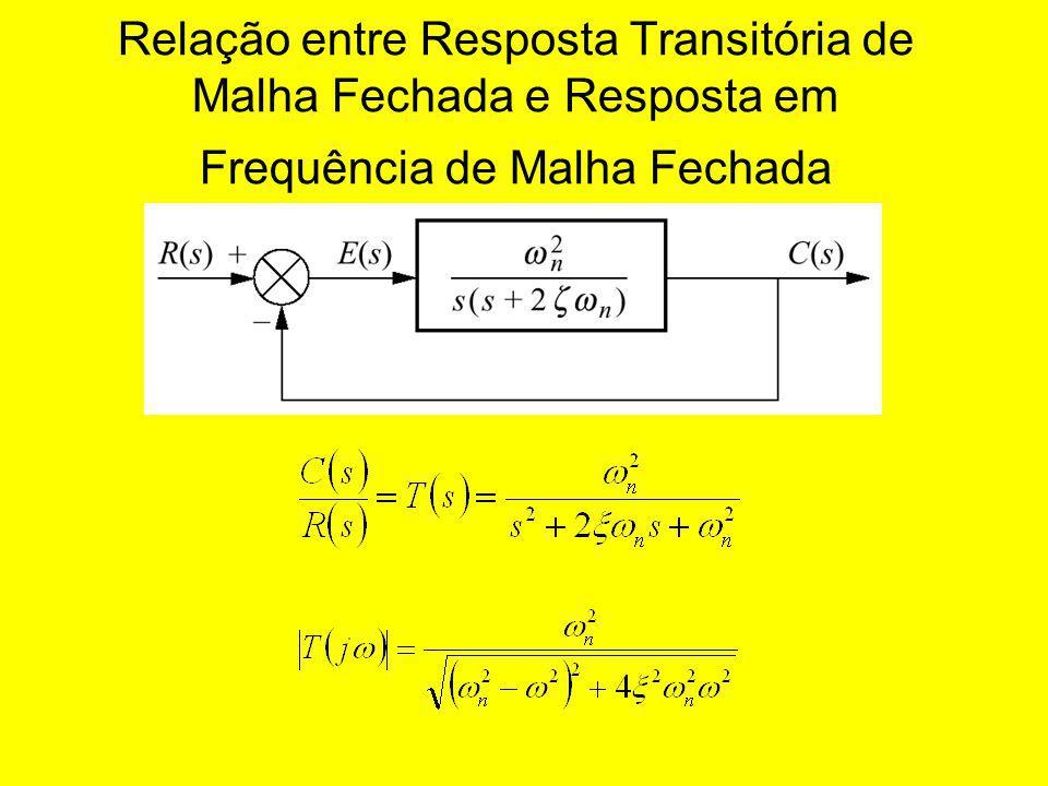 Relação entre Resposta Transitória de Malha Fechada e Resposta em Frequência de Malha Fechada