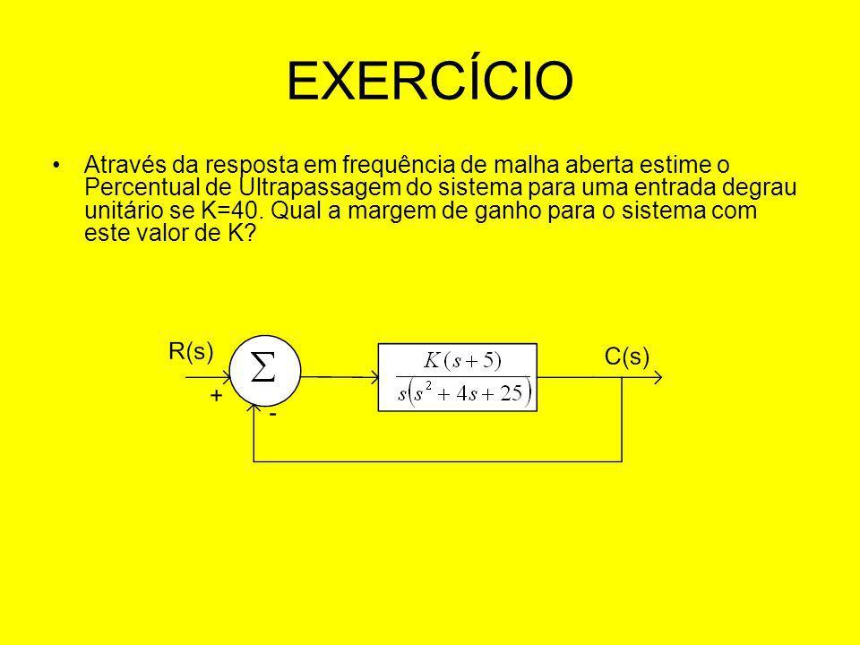 EXERCÍCIO Através da resposta em frequência de malha aberta estime o Percentual de Ultrapassagem do sistema para uma entrada degrau unitário se K=40.