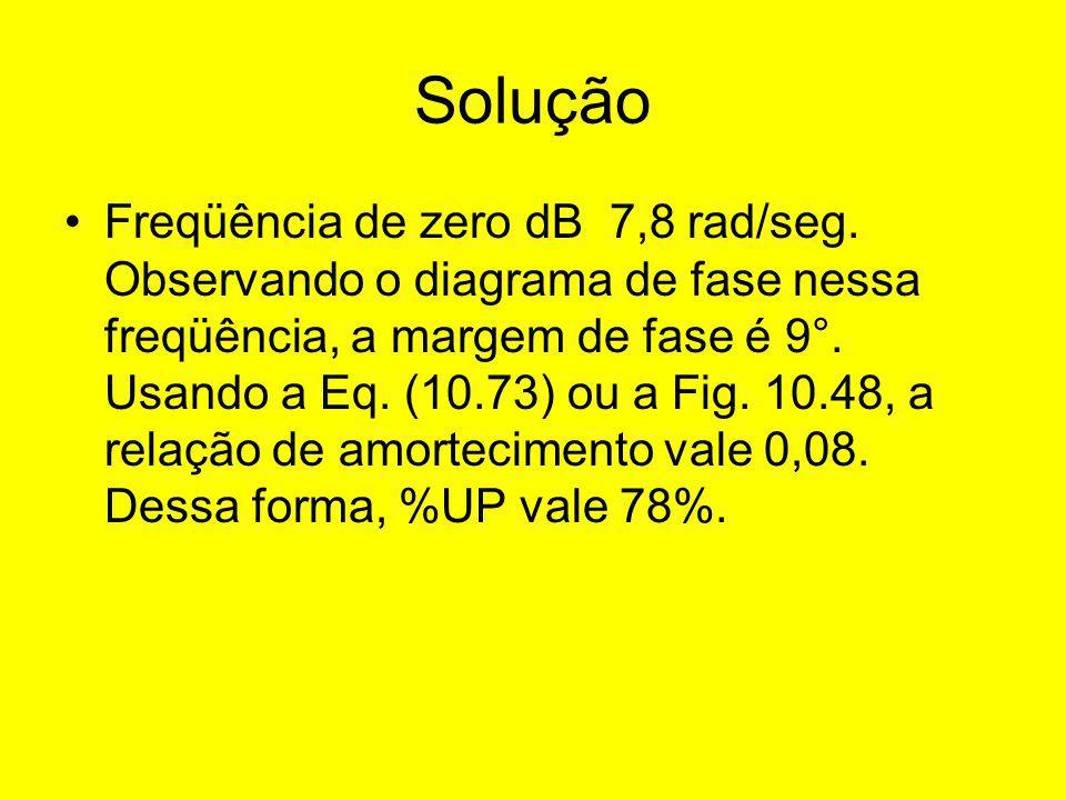 Solução Freqüência de zero dB 7,8 rad/seg.