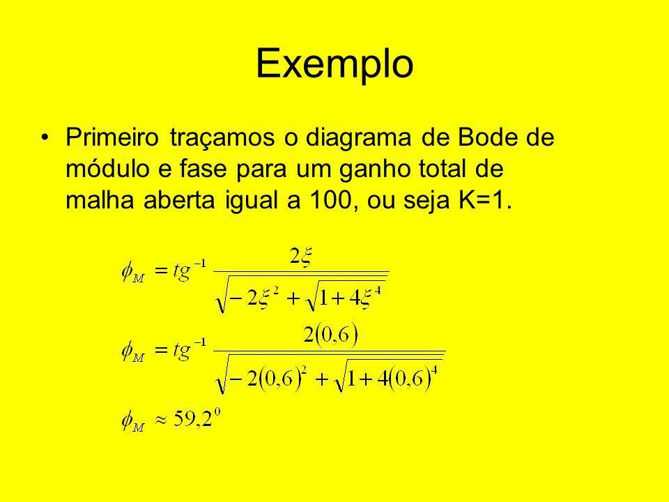Exemplo Primeiro traçamos o diagrama de Bode de módulo e fase para um ganho total de malha aberta igual a 100, ou seja K=1.