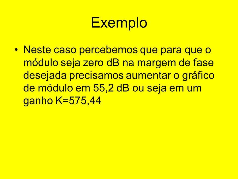 Exemplo Neste caso percebemos que para que o módulo seja zero dB na margem de fase desejada precisamos aumentar o gráfico de módulo em 55,2 dB ou seja em um ganho K=575,44