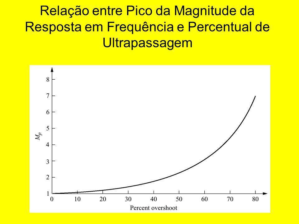 Relação entre Pico da Magnitude da Resposta em Frequência e Percentual de Ultrapassagem