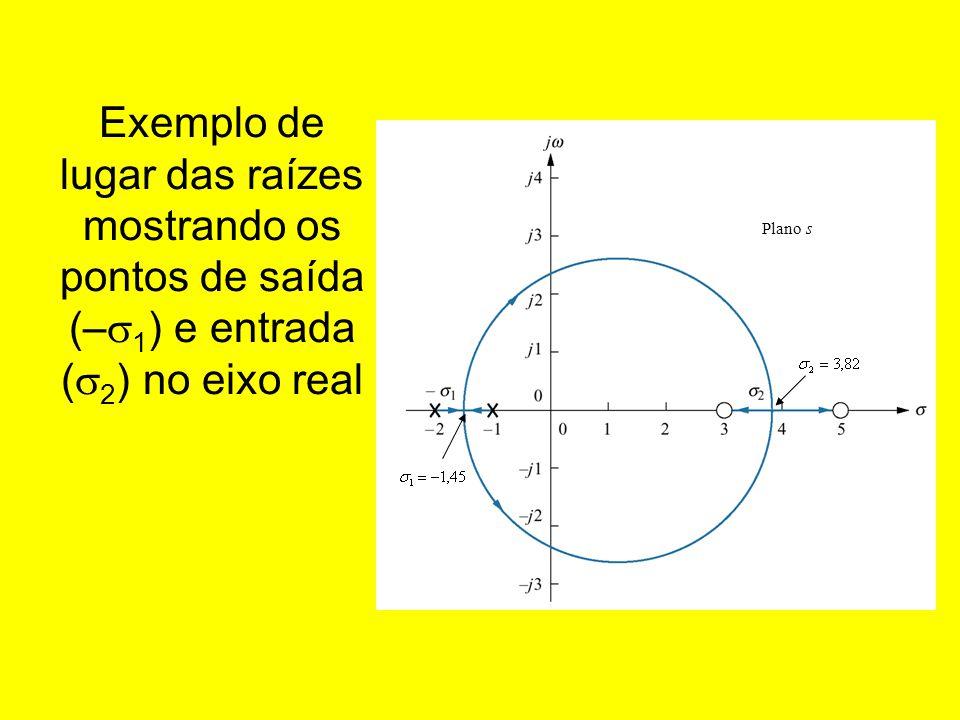 Exemplo de lugar das raízes mostrando os pontos de saída (– 1 ) e entrada ( 2 ) no eixo real Plano s