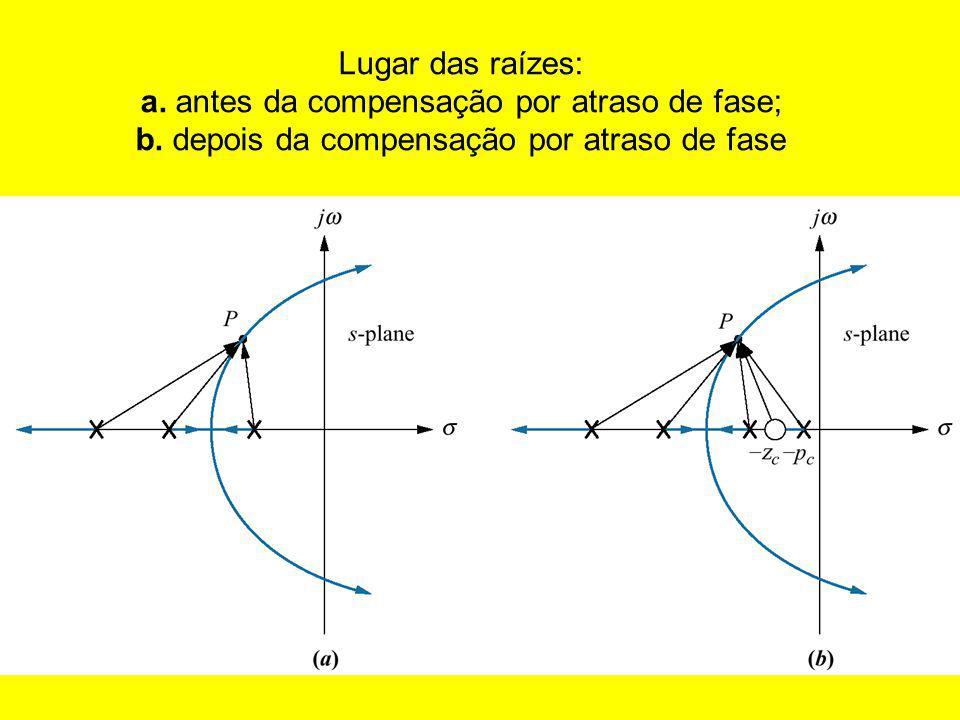 Lugar das raízes: a.antes da compensação por atraso de fase; b.