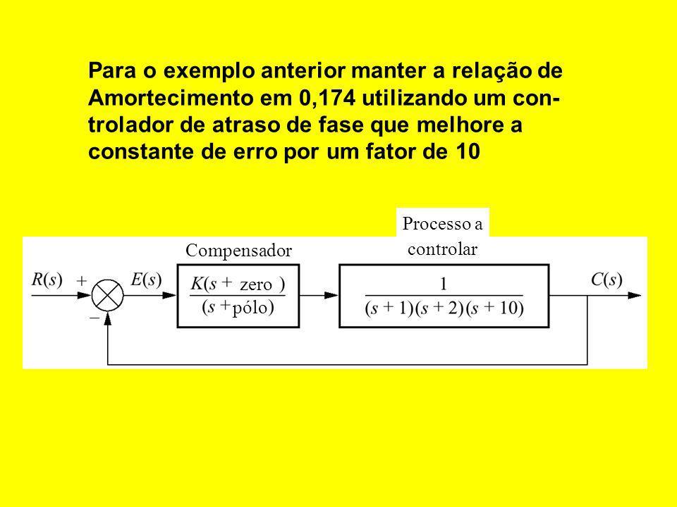 Compensador Processo a controlar zero pólo Para o exemplo anterior manter a relação de Amortecimento em 0,174 utilizando um con- trolador de atraso de fase que melhore a constante de erro por um fator de 10