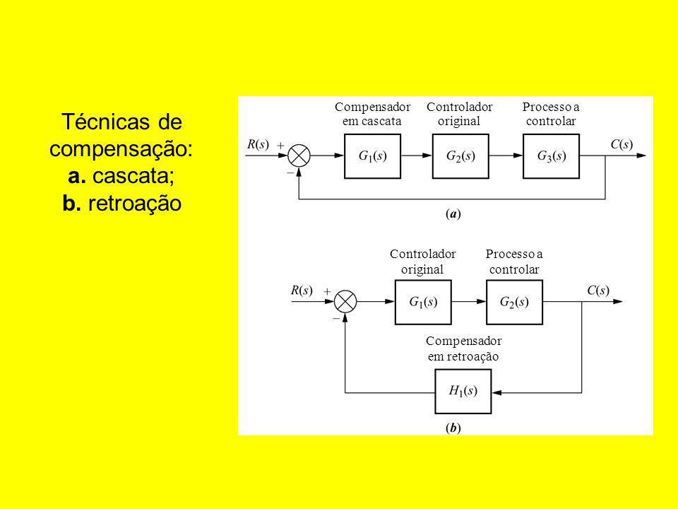 Técnicas de compensação: a.cascata; b.