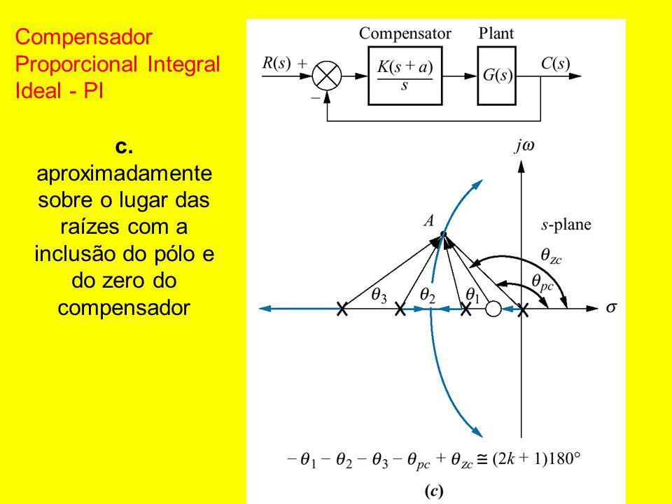 c. aproximadamente sobre o lugar das raízes com a inclusão do pólo e do zero do compensador Compensador Proporcional Integral Ideal - PI