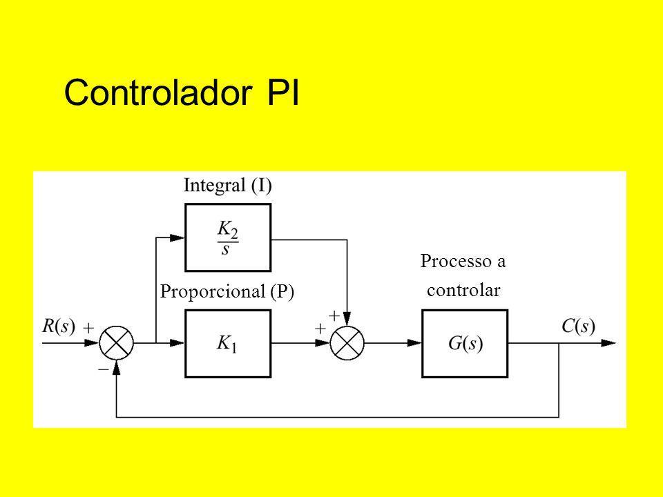 Controlador PI Proporcional (P) Processo a controlar