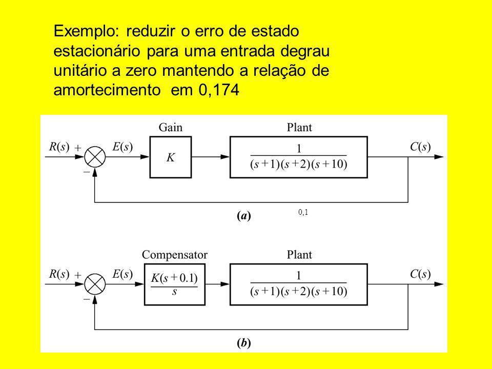 0,1 Exemplo: reduzir o erro de estado estacionário para uma entrada degrau unitário a zero mantendo a relação de amortecimento em 0,174