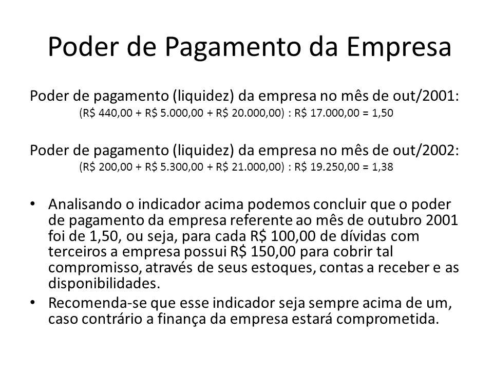 Poder de Pagamento da Empresa Poder de pagamento (liquidez) da empresa no mês de out/2001: (R$ 440,00 + R$ 5.000,00 + R$ 20.000,00) : R$ 17.000,00 = 1