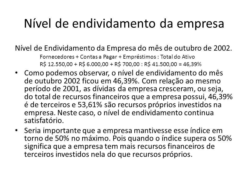 Nível de endividamento da empresa Nível de Endividamento da Empresa do mês de outubro de 2002. Fornecedores + Contas a Pagar + Empréstimos : Total do