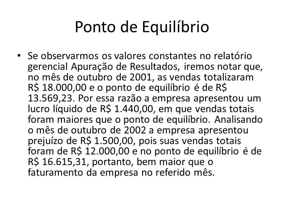 Ponto de Equilíbrio Se observarmos os valores constantes no relatório gerencial Apuração de Resultados, iremos notar que, no mês de outubro de 2001, a