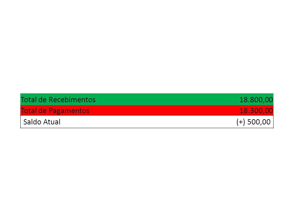 Total de Recebimentos18.800,00 Total de Pagamentos18.300,00 Saldo Atual(+) 500,00
