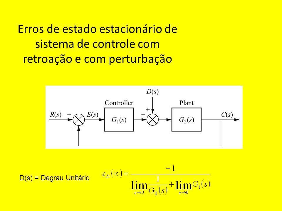 Erros de estado estacionário de sistema de controle com retroação e com perturbação D(s) = Degrau Unitário