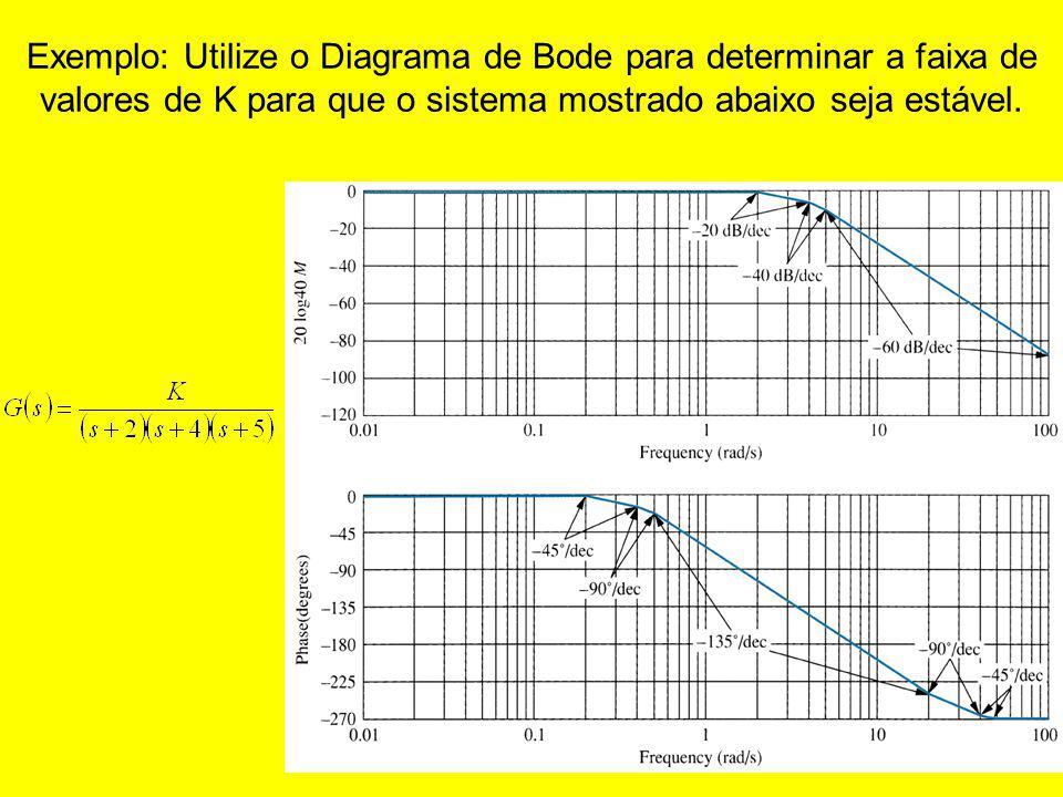 Exemplo: Utilize o Diagrama de Bode para determinar a faixa de valores de K para que o sistema mostrado abaixo seja estável.