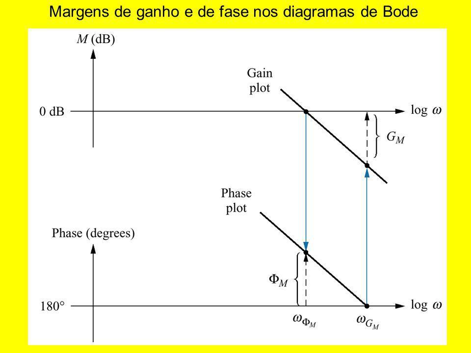 Margens de ganho e de fase nos diagramas de Bode