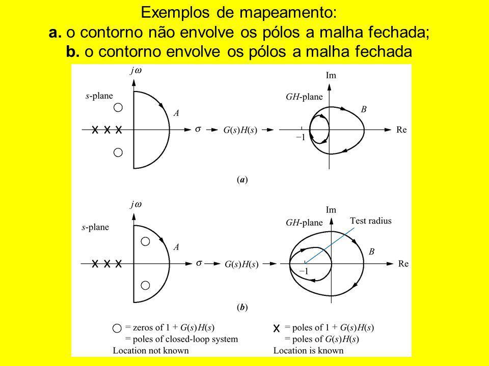 Exemplos de mapeamento: a. o contorno não envolve os pólos a malha fechada; b. o contorno envolve os pólos a malha fechada