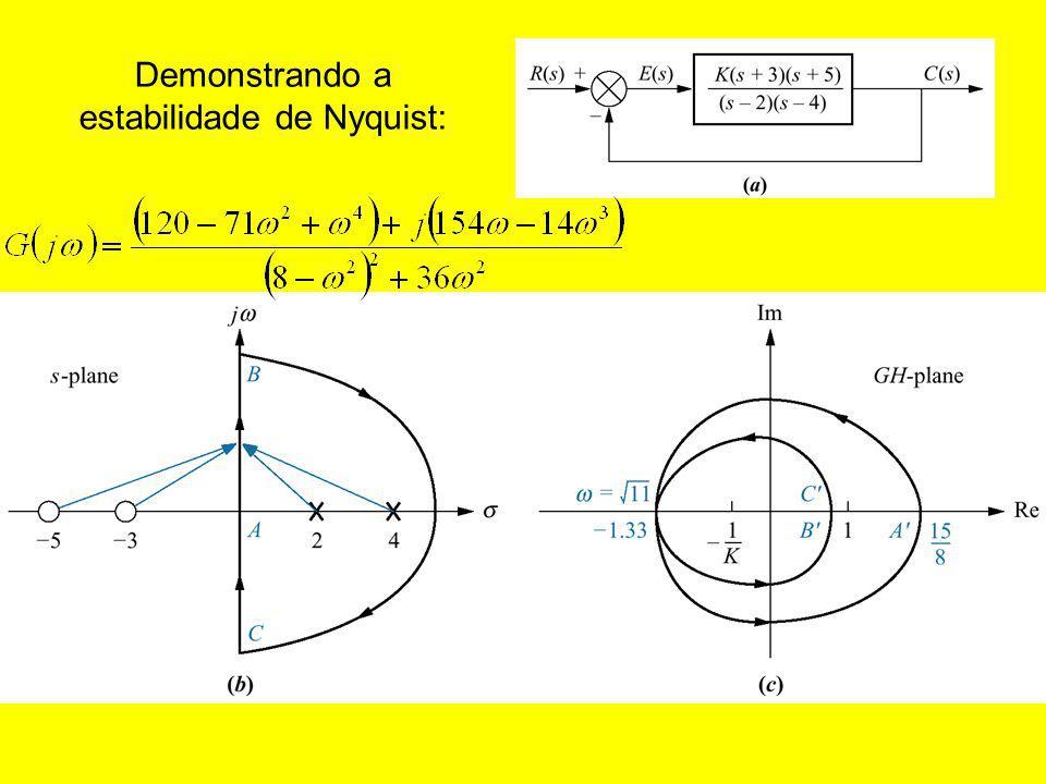 Demonstrando a estabilidade de Nyquist:
