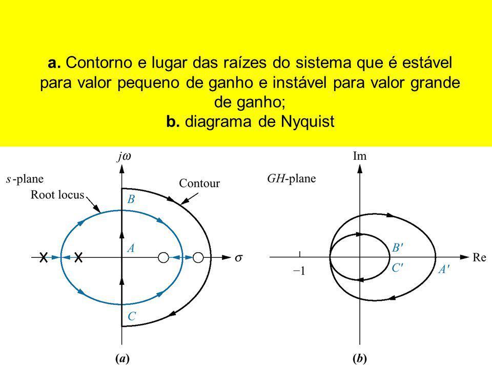 a. Contorno e lugar das raízes do sistema que é estável para valor pequeno de ganho e instável para valor grande de ganho; b. diagrama de Nyquist