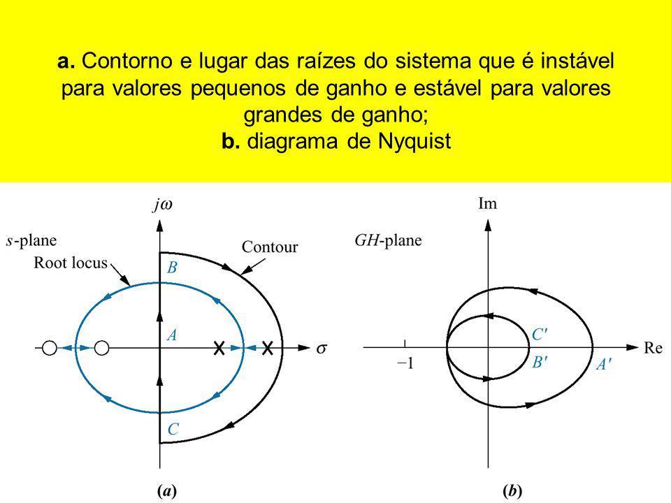 a. Contorno e lugar das raízes do sistema que é instável para valores pequenos de ganho e estável para valores grandes de ganho; b. diagrama de Nyquis