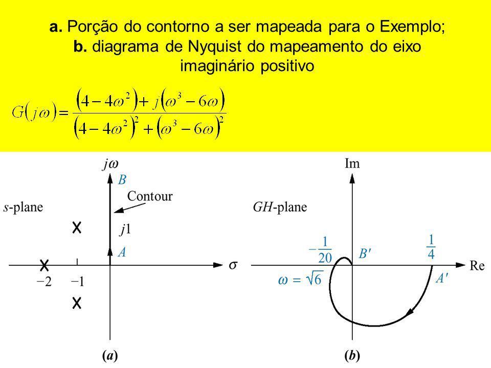 a. Porção do contorno a ser mapeada para o Exemplo; b. diagrama de Nyquist do mapeamento do eixo imaginário positivo