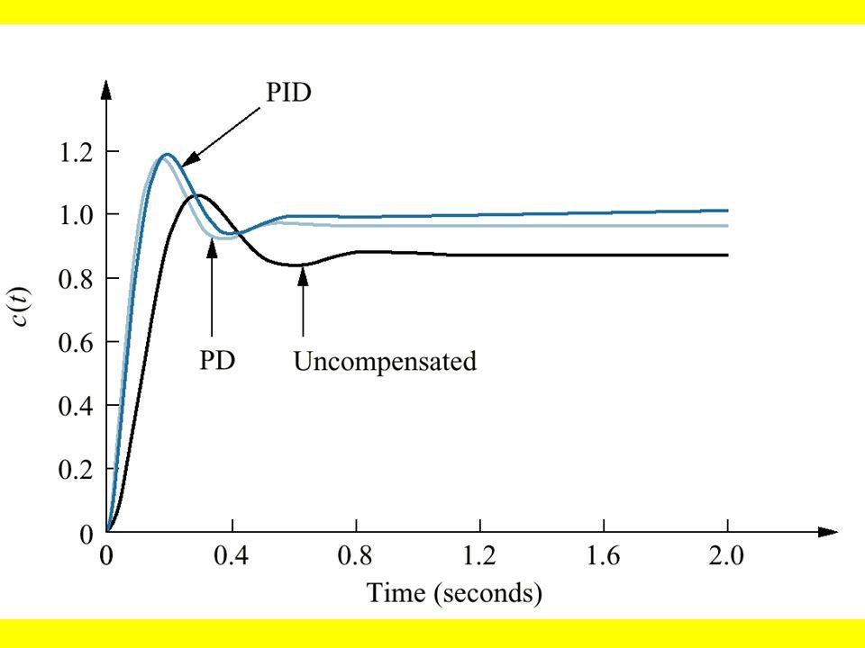 Características previstas dos sistemas não- compensado e com compensadores PD e PID