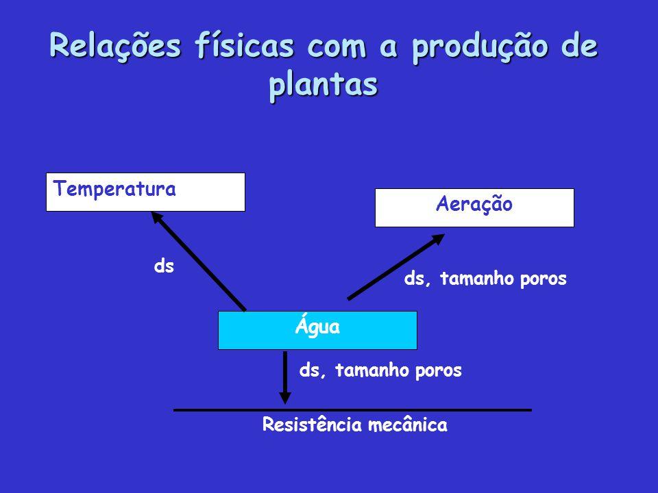 Relações físicas com a produção de plantas ds Temperatura Água Aeração ds, tamanho poros Resistência mecânica ds, tamanho poros