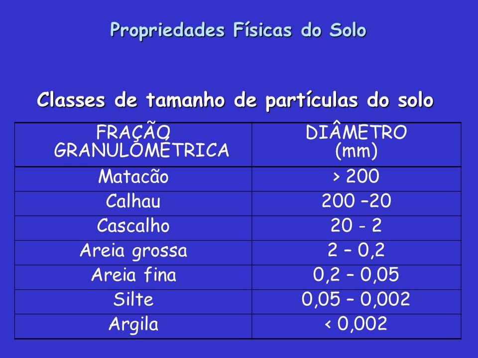 FRAÇÃO GRANULOMÉTRICA DIÂMETRO (mm) Matacão> 200 Calhau200 –20 Cascalho20 - 2 Areia grossa2 – 0,2 Areia fina0,2 – 0,05 Silte0,05 – 0,002 Argila< 0,002 Classes de tamanho de partículas do solo Propriedades Físicas do Solo