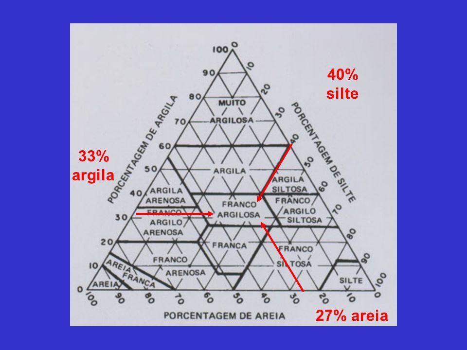 33% argila 40% silte 27% areia