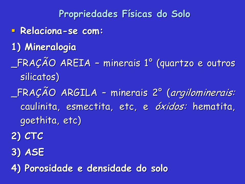 Propriedades Físicas do Solo Relaciona-se com: Relaciona-se com: 1) Mineralogia _FRAÇÃO AREIA – minerais 1° (quartzo e outros silicatos) _FRAÇÃO ARGILA – minerais 2° (argilominerais: caulinita, esmectita, etc, e óxidos: hematita, goethita, etc) 2) CTC 3) ASE 4) Porosidade e densidade do solo