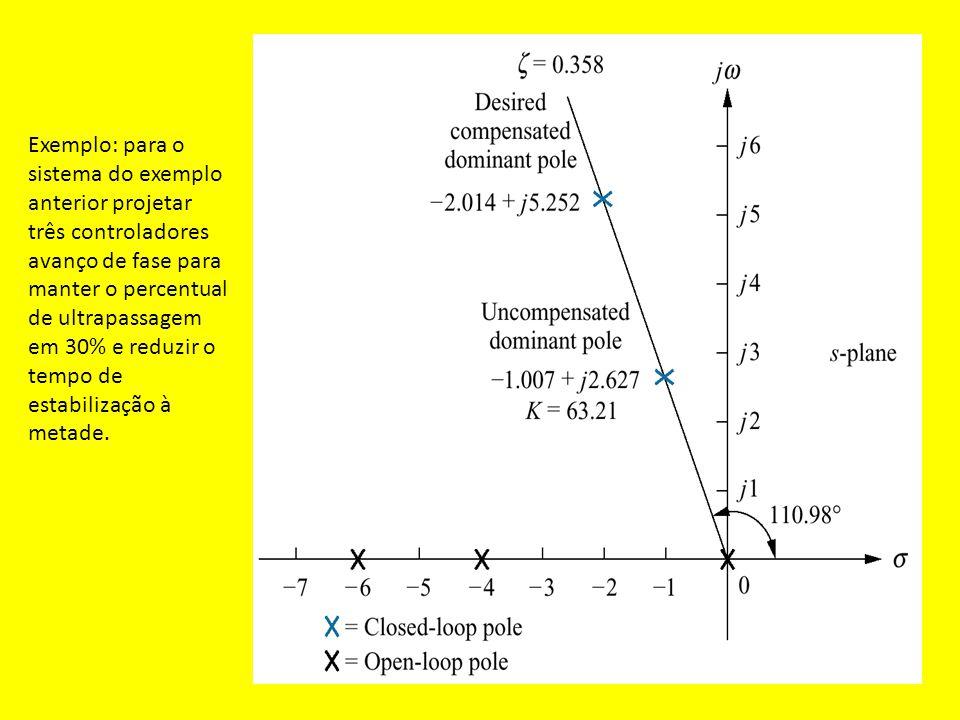 Pólo a malha fechada Pólo a malha aberta Exemplo: para o sistema do exemplo anterior projetar três controladores avanço de fase para manter o percentu
