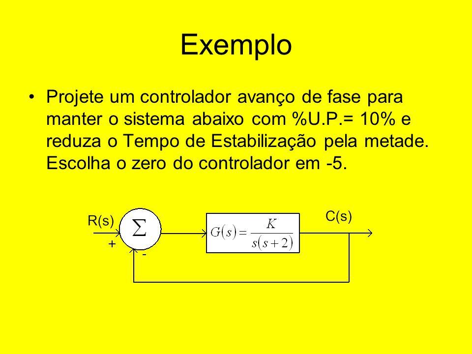 Exemplo Projete um controlador avanço de fase para manter o sistema abaixo com %U.P.= 10% e reduza o Tempo de Estabilização pela metade. Escolha o zer
