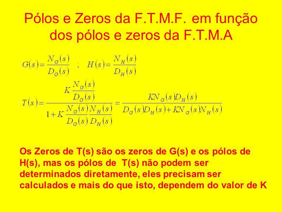 Pólos e Zeros da F.T.M.F. em função dos pólos e zeros da F.T.M.A Os Zeros de T(s) são os zeros de G(s) e os pólos de H(s), mas os pólos de T(s) não po