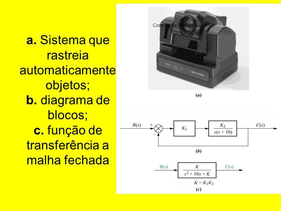 a. Sistema que rastreia automaticamente objetos; b. diagrama de blocos; c. função de transferência a malha fechada Cortesia de ParkerVision.
