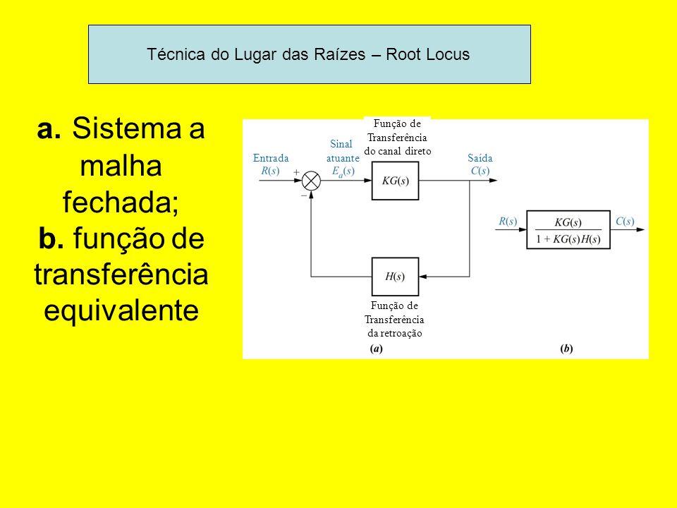 a. Sistema a malha fechada; b. função de transferência equivalente Entrada Sinal atuante Função de Transferência do canal direto Função de Transferênc