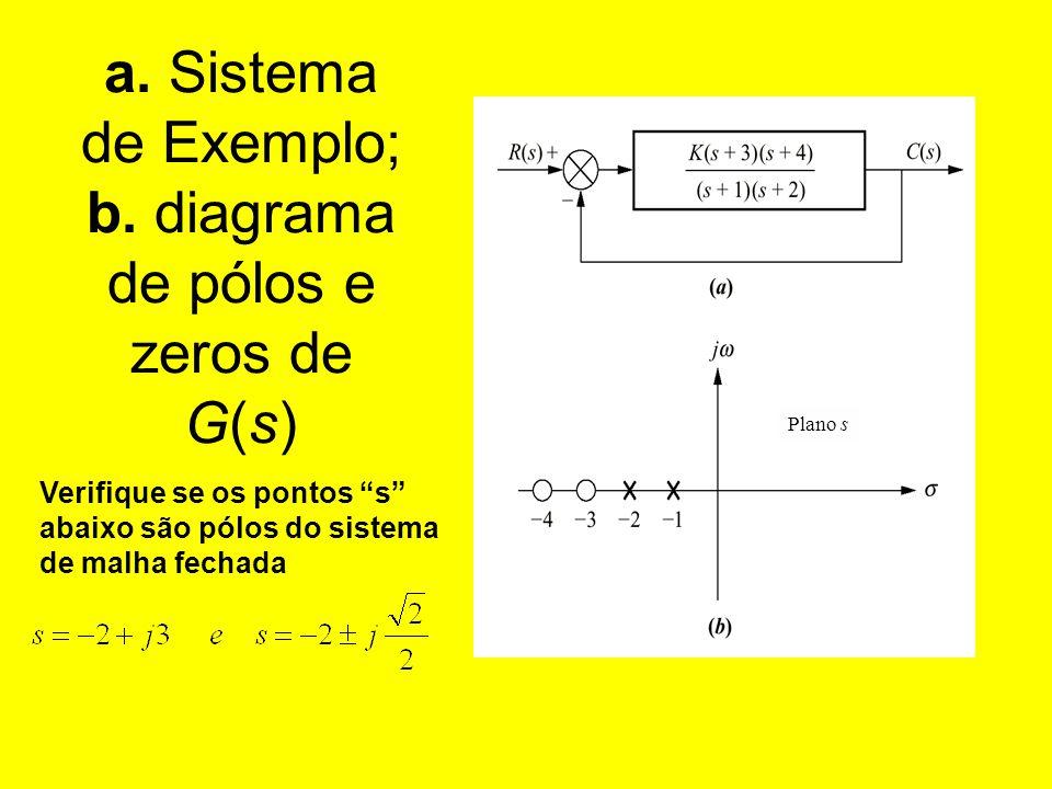 a. Sistema de Exemplo; b. diagrama de pólos e zeros de G(s) Plano s Verifique se os pontos s abaixo são pólos do sistema de malha fechada