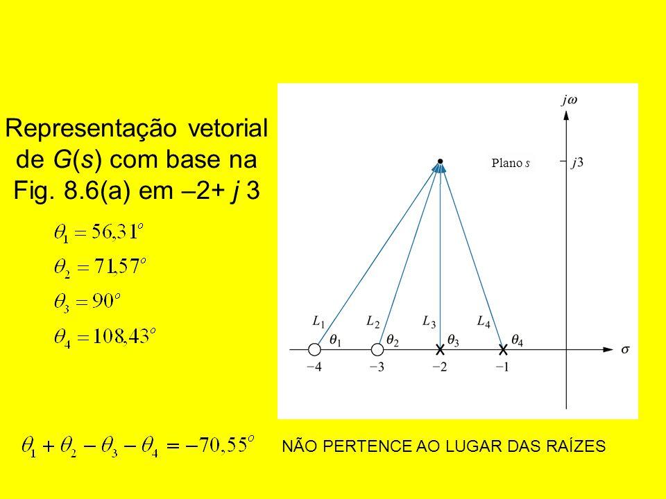 Representação vetorial de G(s) com base na Fig. 8.6(a) em –2+ j 3 Plano s NÃO PERTENCE AO LUGAR DAS RAÍZES