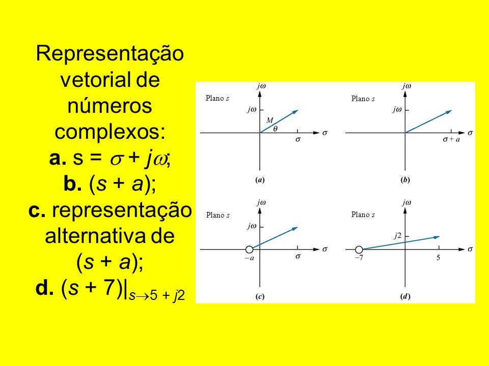 Representação vetorial de números complexos: a. s = + j ; b. (s + a); c. representação alternativa de (s + a); d. (s + 7)  s 5 + j2 Plano s