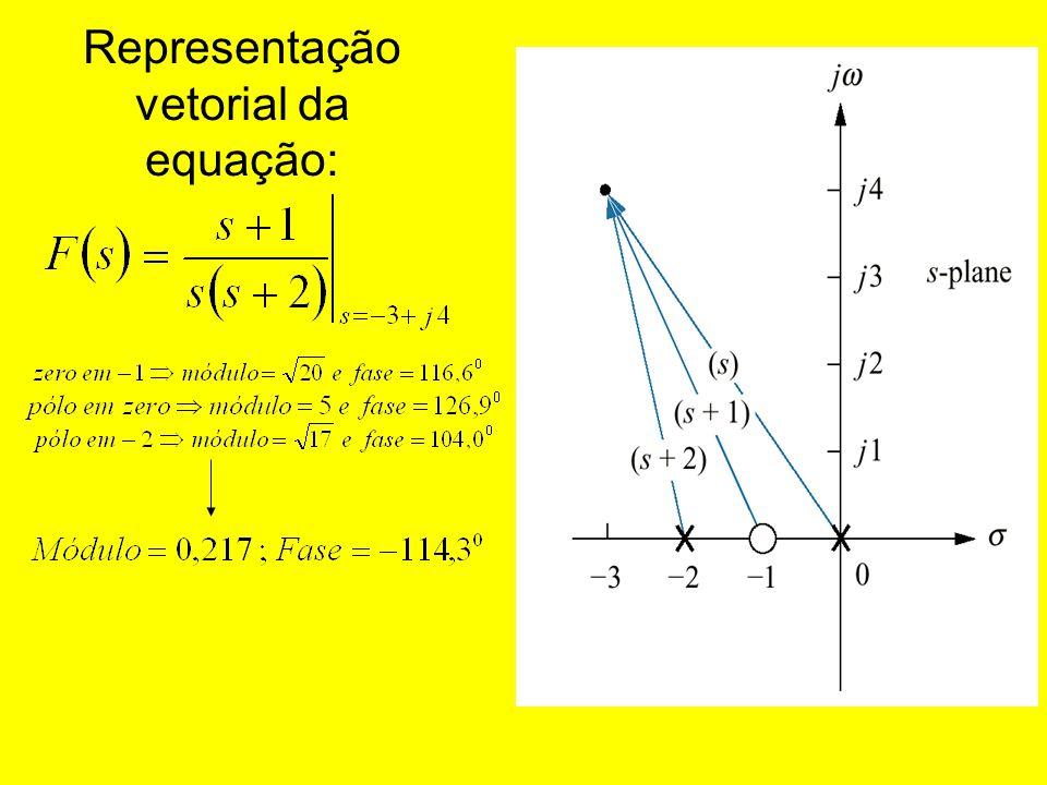 Representação vetorial da equação: