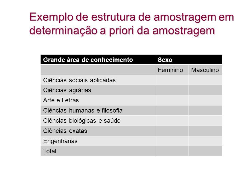 Exemplo de estrutura de amostragem em determinação a priori da amostragem Grande área de conhecimentoSexo FemininoMasculino Ciências sociais aplicadas