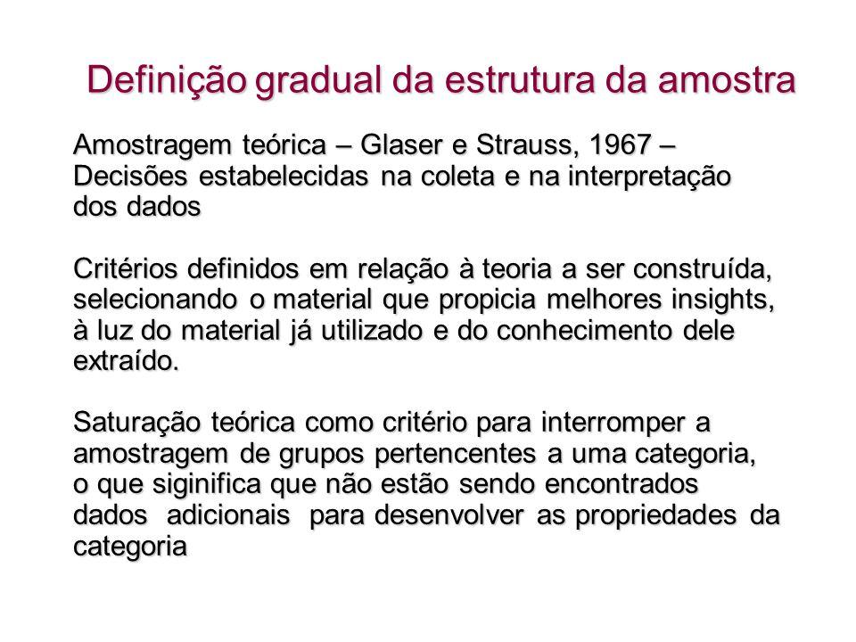 Definição gradual da estrutura da amostra Amostragem teórica – Glaser e Strauss, 1967 – Decisões estabelecidas na coleta e na interpretação dos dados