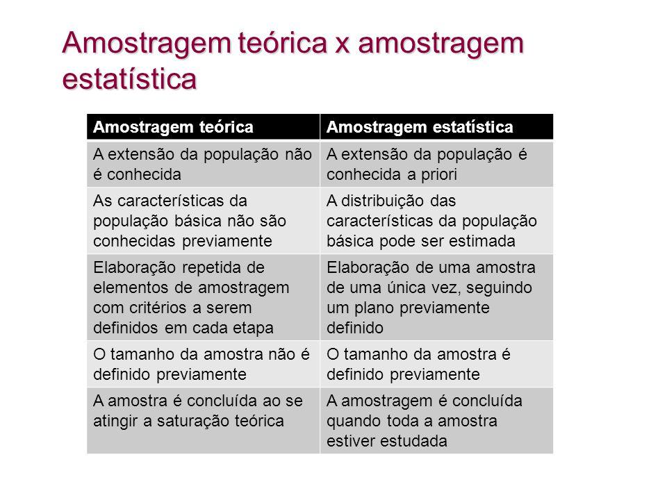 Amostragem teórica x amostragem estatística Amostragem teóricaAmostragem estatística A extensão da população não é conhecida A extensão da população é