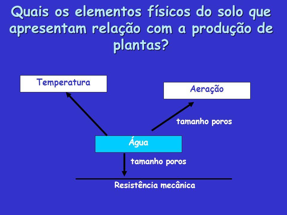 Quais os elementos físicos do solo que apresentam relação com a produção de plantas? Temperatura Água Aeração tamanho poros Resistência mecânica taman